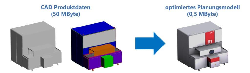 Illustration zum Vergleich von 3D CAD Produkdaten mit willkürlicher Färbung und optimierten Planungsmodellen mit hohem Informationsgehalt und sehr geringer Datenmenge