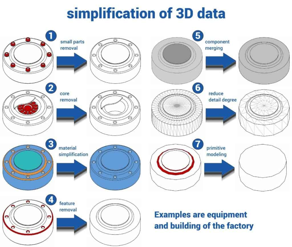 Simplification methods of CAD data for use in the layout planning of a factory