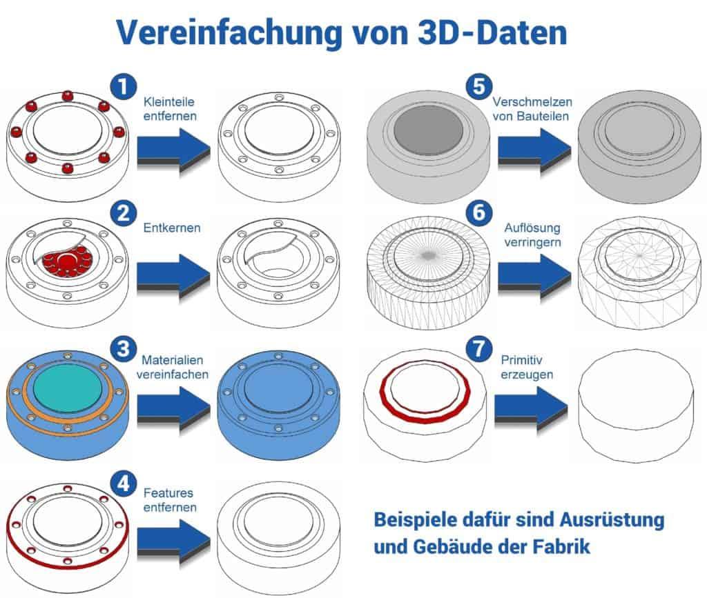 Vereinfachungsmethoden von CAD Daten zur Verwendung in der Layoutplanung einer Fabrik