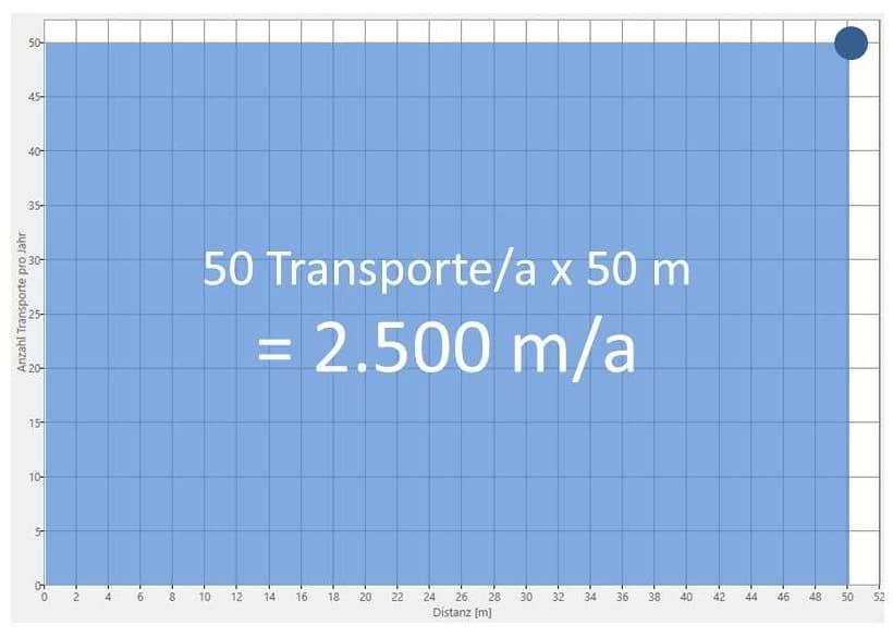Ergebnis der Materialflussanalyse für 50 Transporte bei 50 Metern Entfernung im DID
