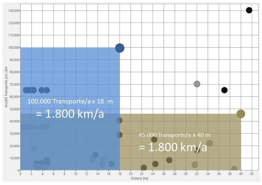 Das Distanz-Intensitäts-Diagramm macht Kompensationseffekte zwischen Transportanzahl und Transportentfernung deutlich.