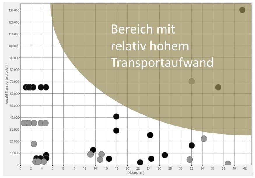 Bei der Materialflussanalyse veranschaulicht das Distanz-Intensitäts-Diagramm sehr plausibel, welche Transporte hohen Aufwand erzeugen.