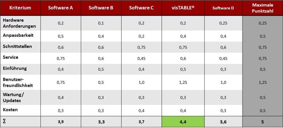 Beispiel für das Bewertungsergebnis einer Nutzwertanalyse zur AUswahl von Planungssoftware für die Fabrikplanung