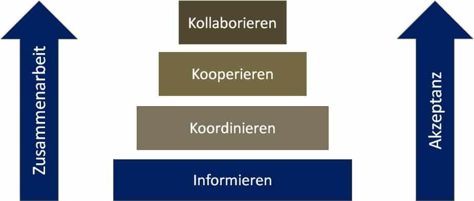 Die Ausnutzung der Hierarchiestufen der Zusammenarbeit prägen auch den Erfolg von Teamarbeit in der Layoutplanung.