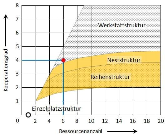 Der Kooperationsgrad nach Schmigalla gibt Orientierung zwischen Punkt-, Reihen-, Nest- oder Werkstattfertigung.