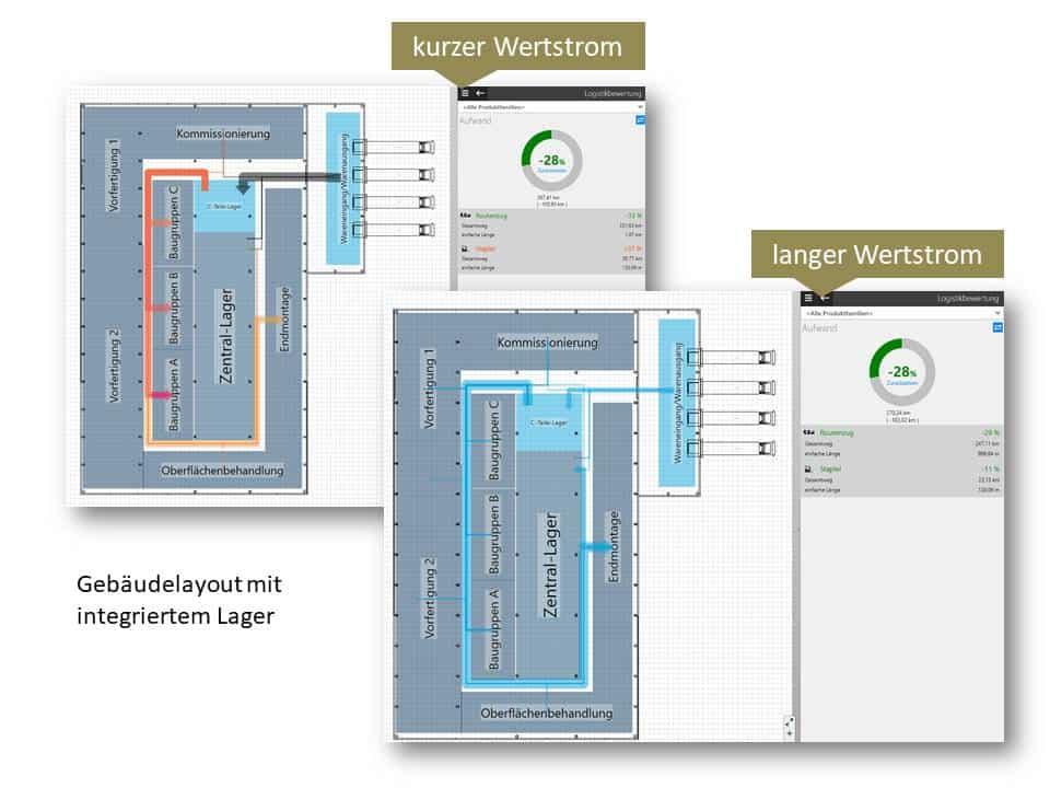 Variantenvergleich zur Robustheit eines Fabriklayouts mit integriertem Lager ggü. sich verändernden Wertströmen