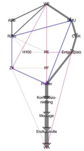 Das Sankey-Diagremm quantifiziert den Materialfluss für das Ideallayout