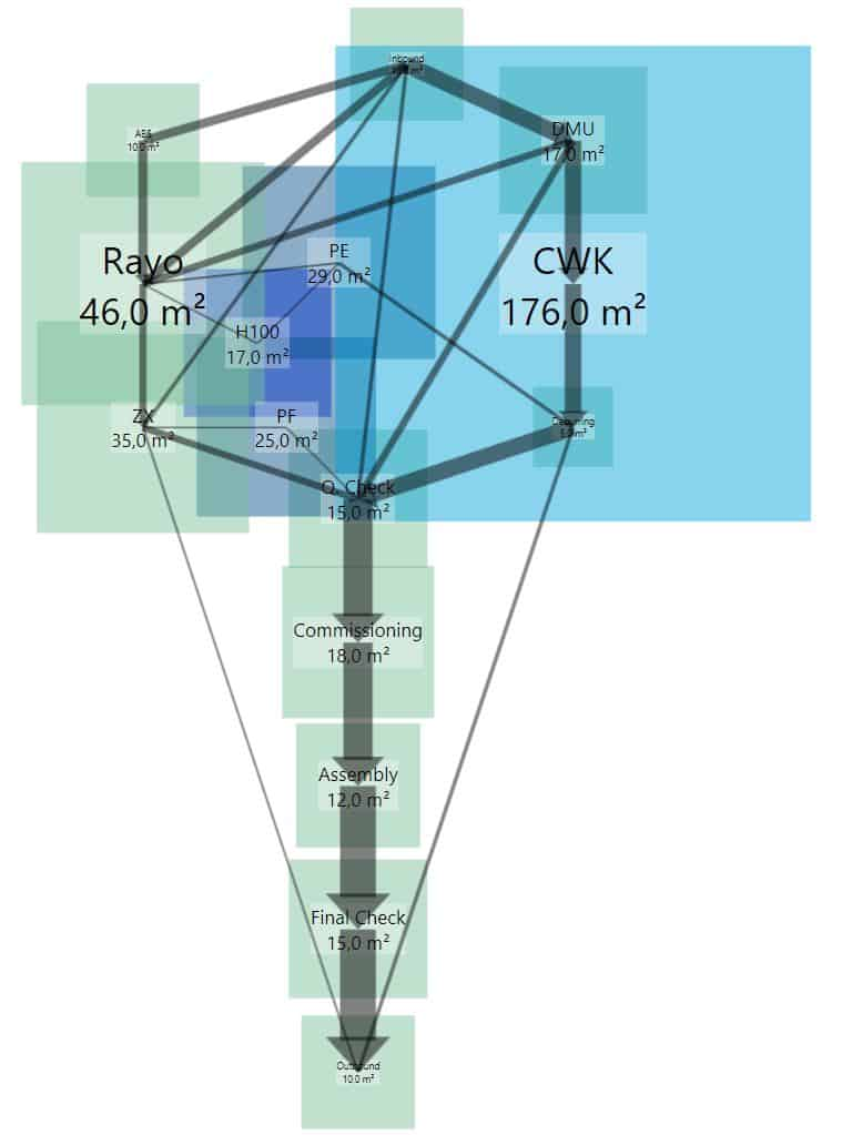 The areas included in the Sankey diagram illustrate the required space for the rough plant layout.