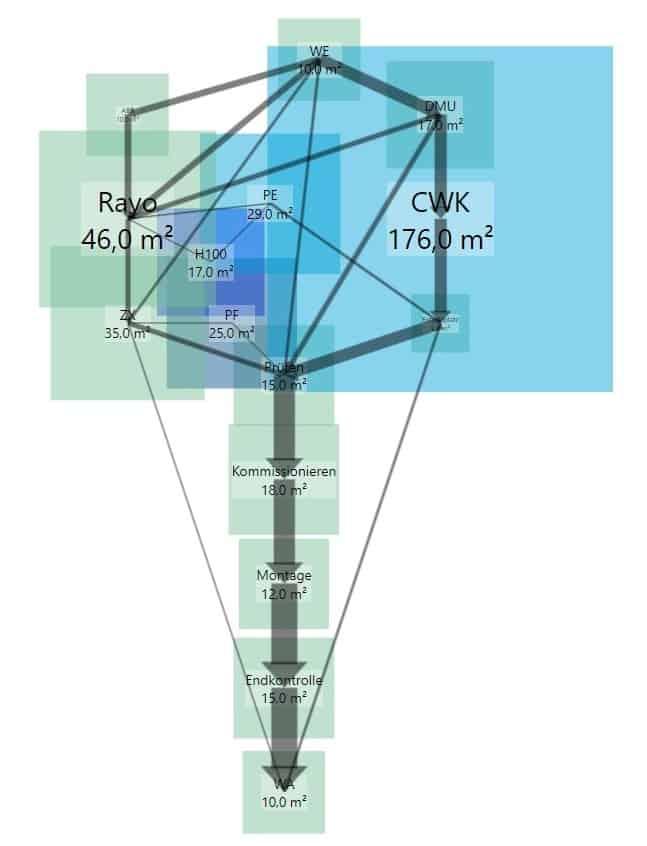 Untersetzung des Sankey-Diagramms mit maßstäblichen Blocklayout-Objekten zur Abschätzung des Platzbedarfs für das Groblayout