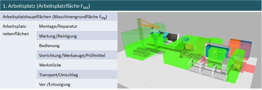 Die Haupt- und Nebenflächen am Arbeitsplatz sind Kalkulationsbasis für die Flächendimensionierung in der Fabrikplanung.