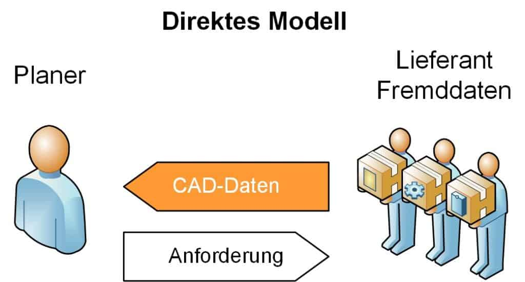 Beziehung zwischen Planer und Ausrüster als Lieferant von CAD-Daten für die Layoutplanung