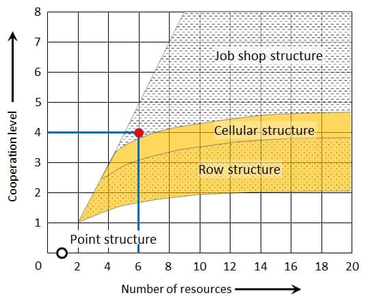 Levels of cooperation and example values for a job shop production