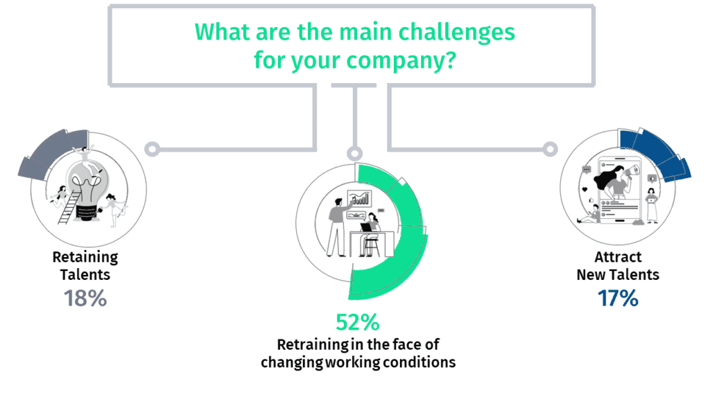 Statistics on challenges for companies to digitize production