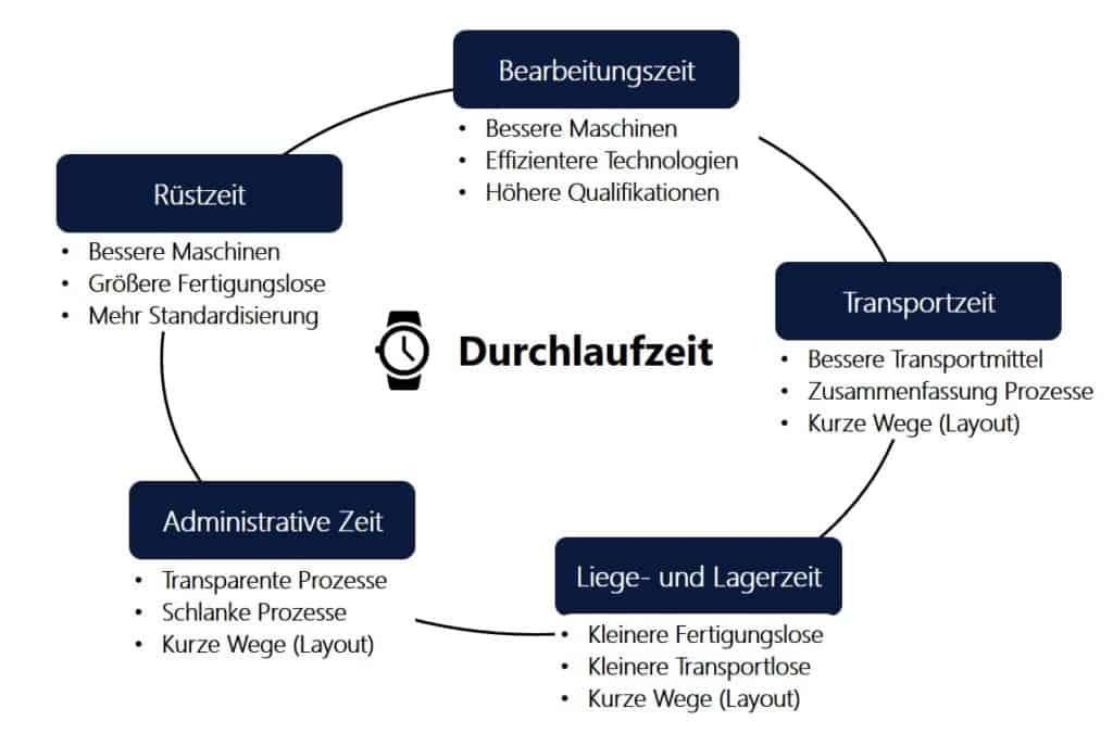 Schema der 5 Zeitanteile einschließlich Einflussfaktoren an der Durchlaufzeit