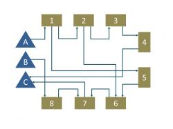 Materialfluss als Flussdiagramm