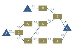 Materialfluss als Prozessgraph als Basis zur Materialflussanalyse