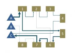 Materialfluss als Sankey-Diagramm als Basis zur Materialflussanalyse