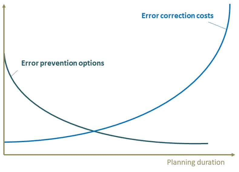 The possibilities of error prevention decrease in the course of planning; correction costs, on the other hand, increase. Virtual layout planning makes errors visible at an early stage.