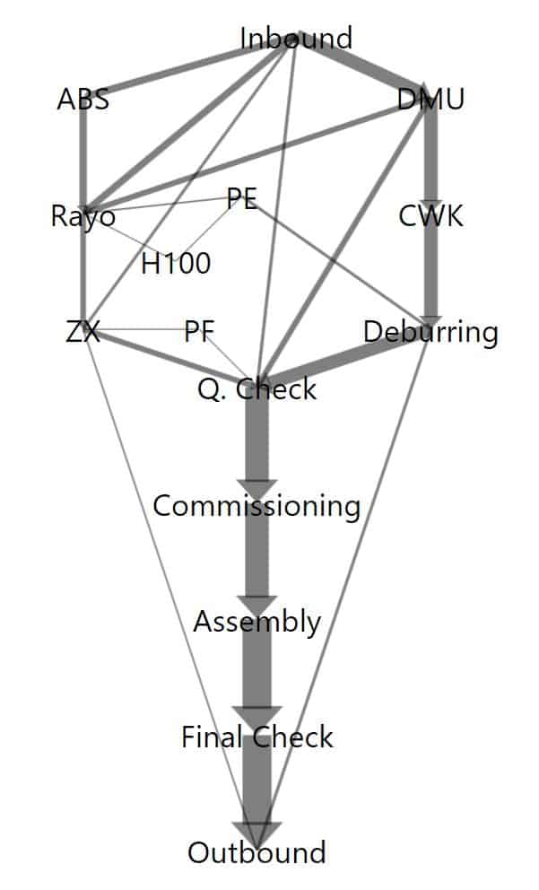 The Sankey diagram represents the logistical needs for the development of an ideal plant layout.