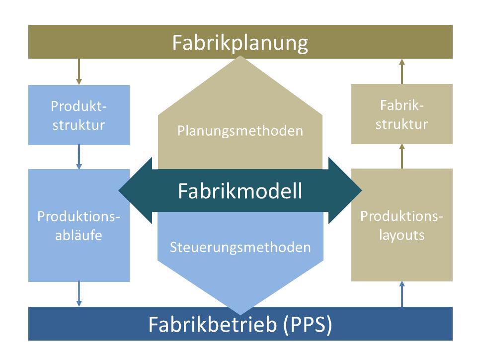 Schematische Abgrenzung und Zusammenspiel von Fabrikplanung und Fabrikbetrieb