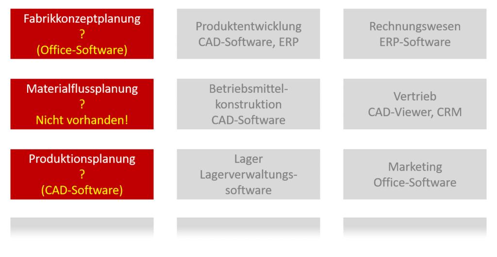 Blockschema von genutzter Software in verschiedenen Unternehmensbereichen einschließlich Fabrikplanung