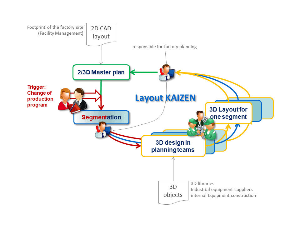 Continuous improvement for the factory layout can be achieved very well in connection with value stream projects.