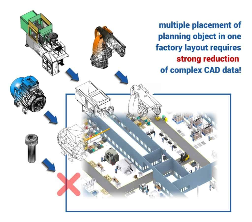 Transition of CAD product data into the layout planning of a factory with necessary strong simplification