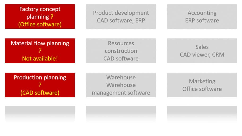Block diagram of software used in various business areas including factory planning