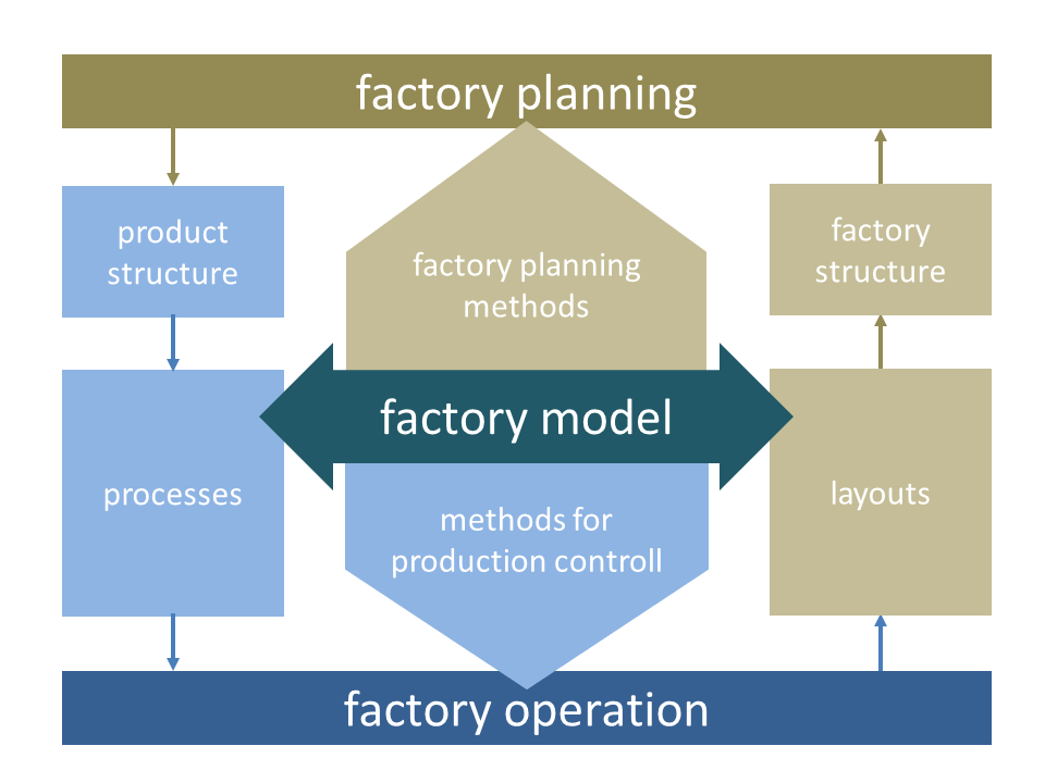 Schematic delimitation and interaction of factory planning and factory operation