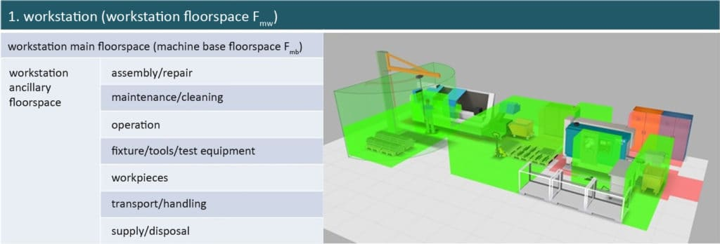illustration floorspace types for factory production equipment