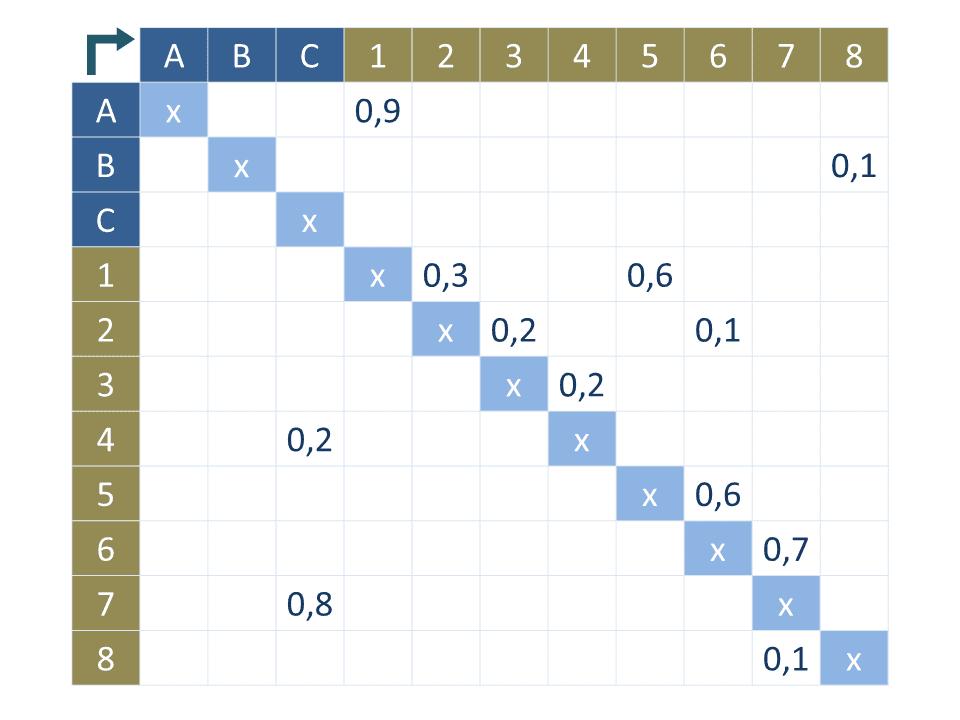 Materialflussmatrix am Beispiel einer Transportintensitätsmatrix