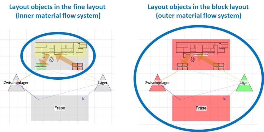 The material flow perspective needs a dividing of rough layout and fine layout.