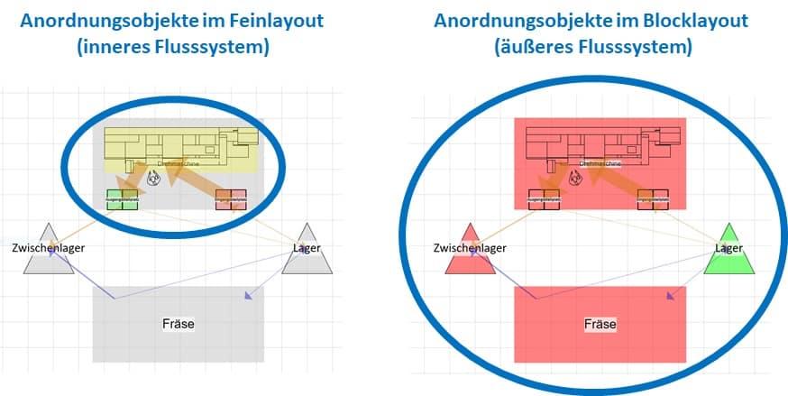 Das Feinlayout kann als autarkes Flussystem gestaltet werden, wenn es lediglich Anordnungsobjekte eines Blocklayoutobjekts beinhaltet.