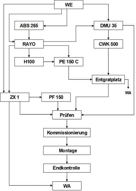 Das Funktionsschema der Fabrik ist die Basis für die Ideallayout-Planung.