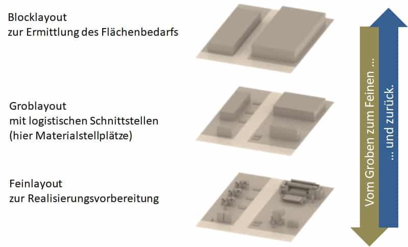 """Mit der Entwurfsstrateigie """"Vom Groben zum Feinen und zurück"""" werden Grob- und Feinlayout in Beziehung gesetzt."""
