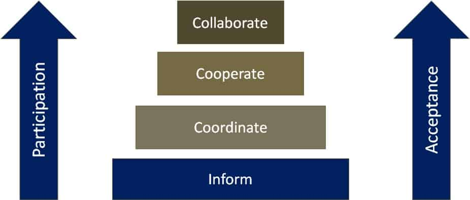 The levels of paricipation are used as a basic concept in teamwork in the shopfloor layout planning.