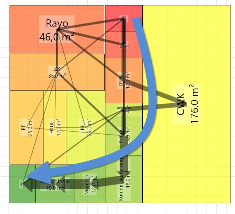 Die lineare Struktur wird farbig visualisiert: Rot ist das erste Blocklayoutobjekt der Linie, Grün ist das letzte. Der Materialfluss folgt dieser Linie im Ideallayout.