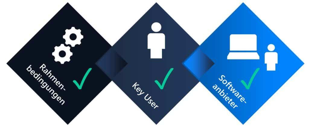 Illustration des Dreiklang aus Key User, Software und Rahmenbedinungen im Unternehmen