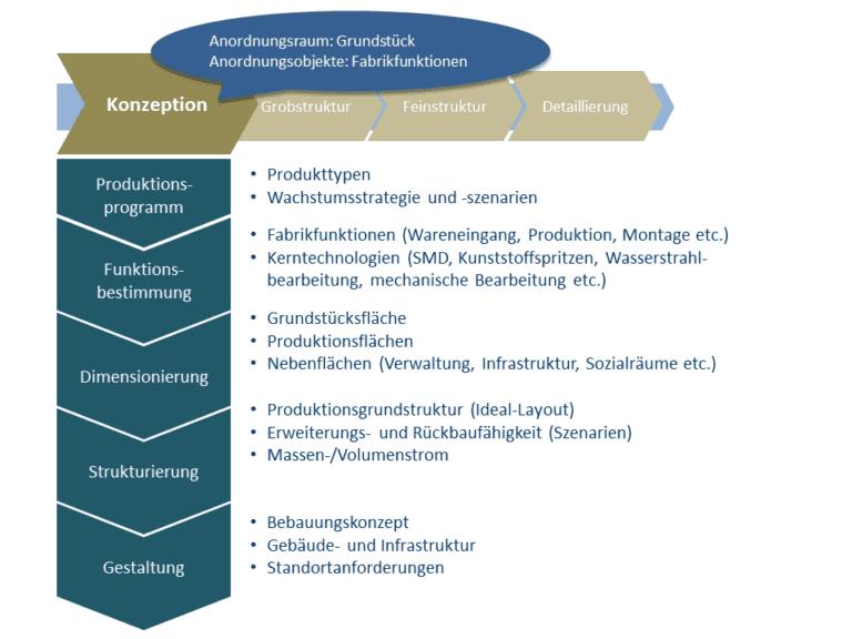 Zur Konzeption der Fabrik durchläuft man die Planungsschritte in der höchsten hierarchischen Ebene.