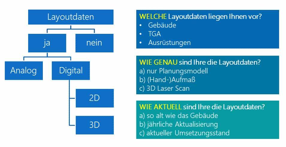 Bedarfsermittlung Laser Scanning aufgrund Datengrundlage Layoutplanung