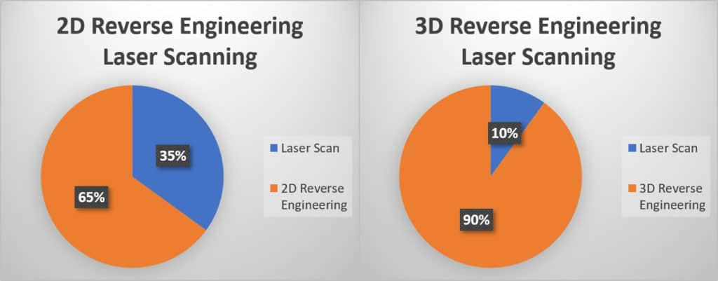 Distribution of time shares of laser scanning versus reverse engineering