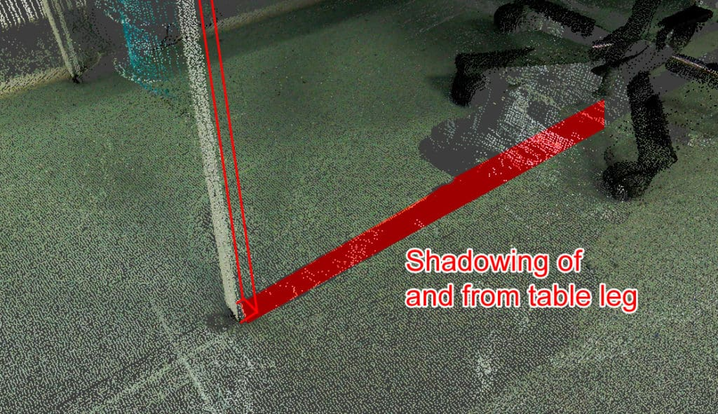Shadowing of objects in a point cloud from a laser scanner