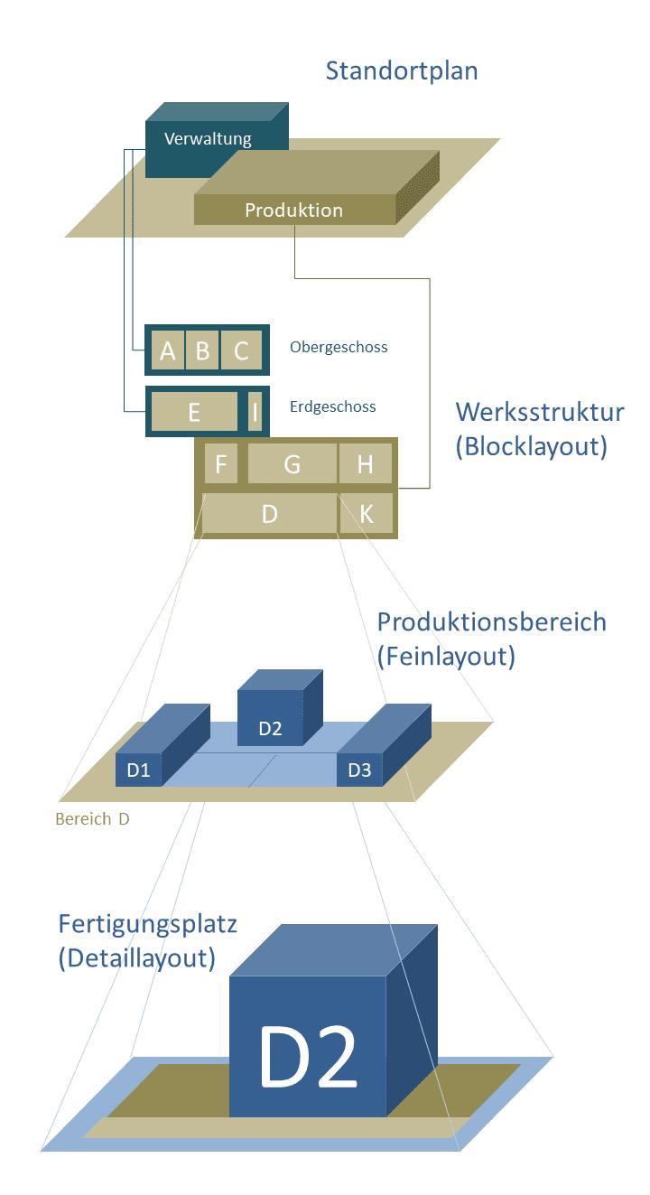 Ein hierarchisches Fabrikmodell erlaubt die zeitgleiche Betrachtung unterschiedlicher Auflösungsgrade (Level of Information) sowie das zeitversetzte Beplanen unterschiedlicher Ebenen.