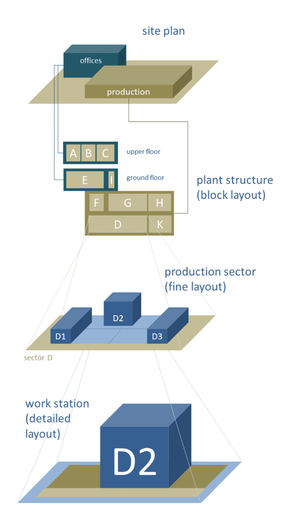 A hierarchical factory model allows the simultaneous consideration of different levels of information as well as the time-shifted planning of different levels.