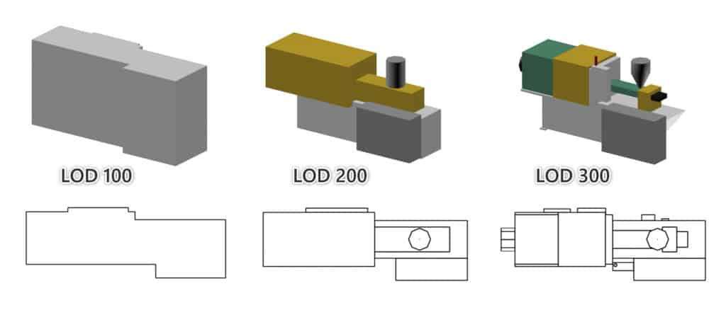 Levels of detail for laser scanning of equipment for layout planning