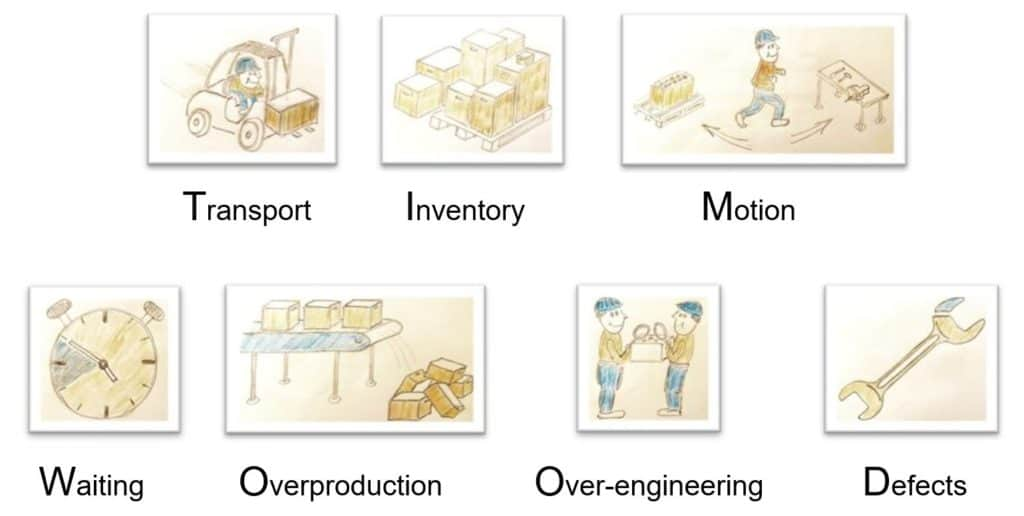 material flow - seven types of waste TIMWOOD