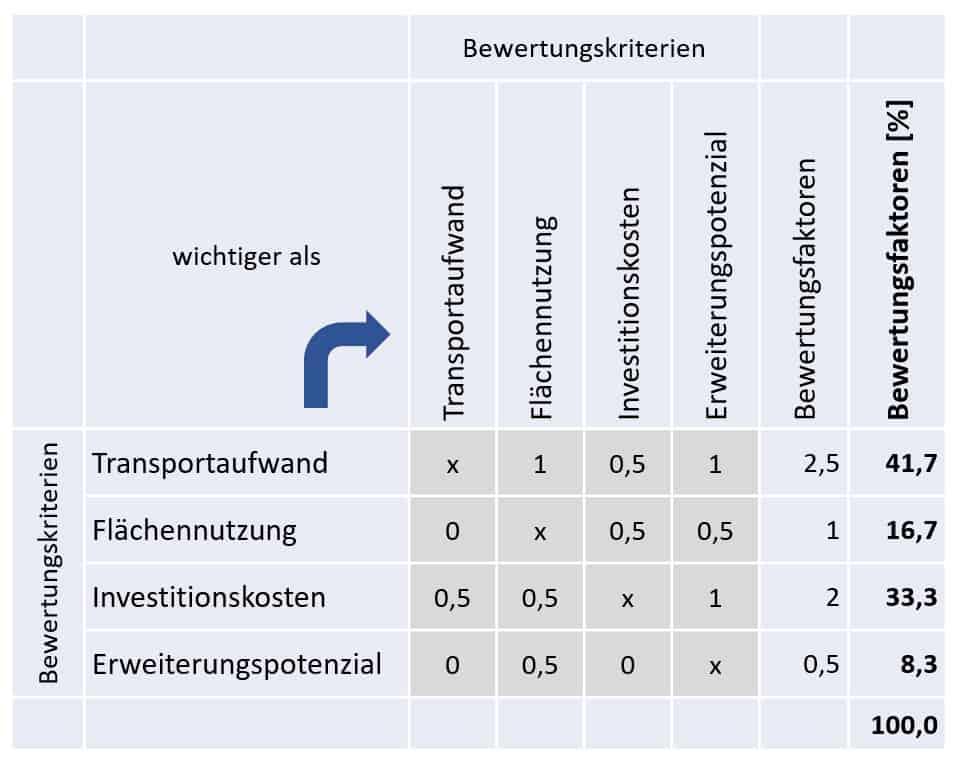 Matrix Bewertungskriterien Nutzwertanalyse Layoutvarianten
