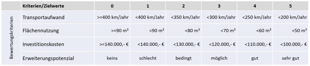Tabelle Kosten und Aufwände mit Zielwerten Nutzwertanalyse