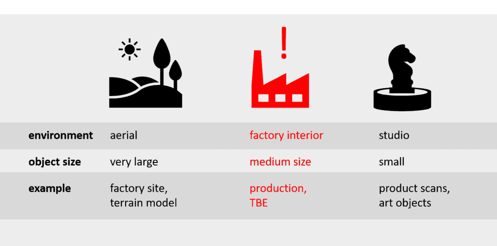Classification of object area factory into photogrammetry