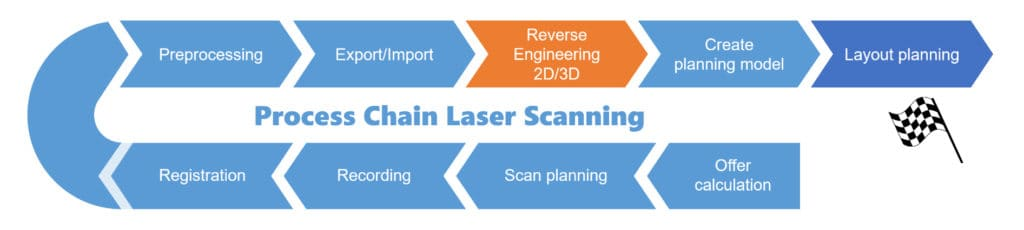 Laser scanning process chain for factory layout planning